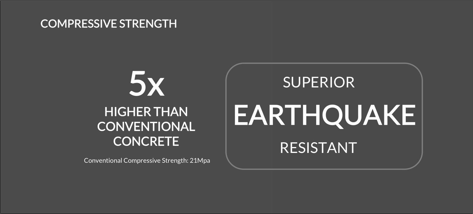 Compressive Strength
